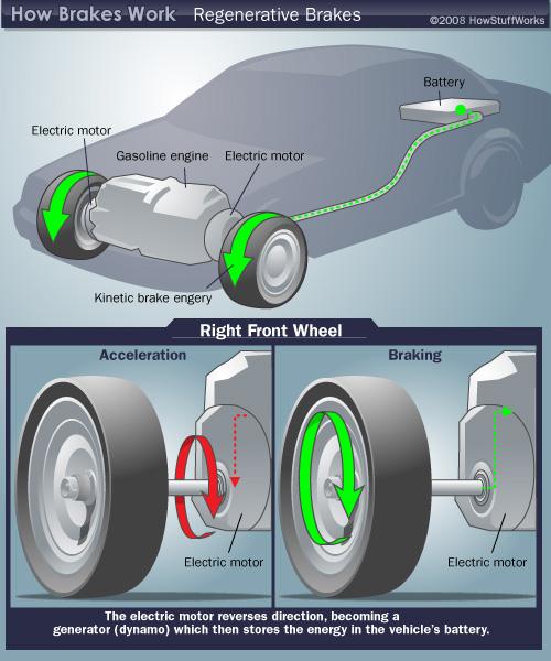 6 Tecnologias Para Carros Mais Sustent 225 Veis Papodehomem