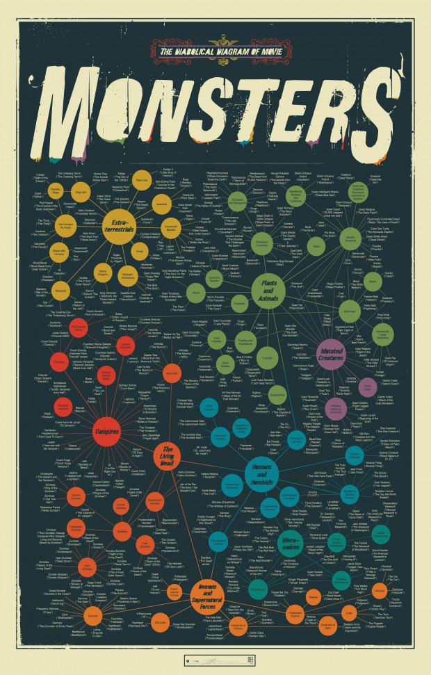 PopChartLab_MovieMonsters