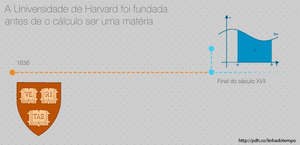 universidade-harvard-cálculo
