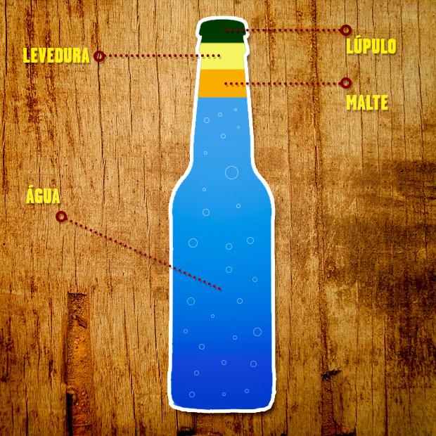 A sua cerveja é, basicamente isso. Mas, claro, é bem mais que isso