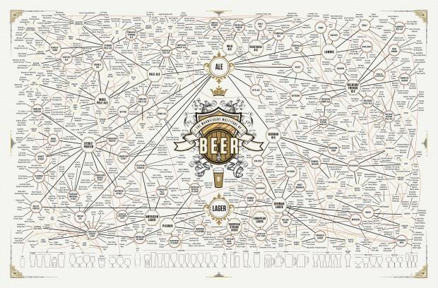 A fermentação vai produzir, junto com outras mecânicas da fabricacão, uma série de tipos de cerveja. Acompanhe a sua preferida, desde a família até o copo. basta clicar na imagem para ver maior